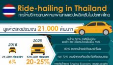 อุตสาหกรรมการให้บริการยานพาหนะผ่านทางแอปพลิเคชัน (Ride-hailing service): บทบาทในการสนับสนุนเศรษฐกิจไทยและความจำเป็นในการพัฒนาหลักเกณฑ์และกฎหมายให้ตอบโจทย์การพัฒนาที่ยั่งยืน